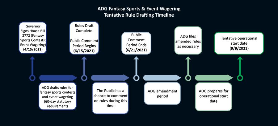 Arizona online sports betting launch